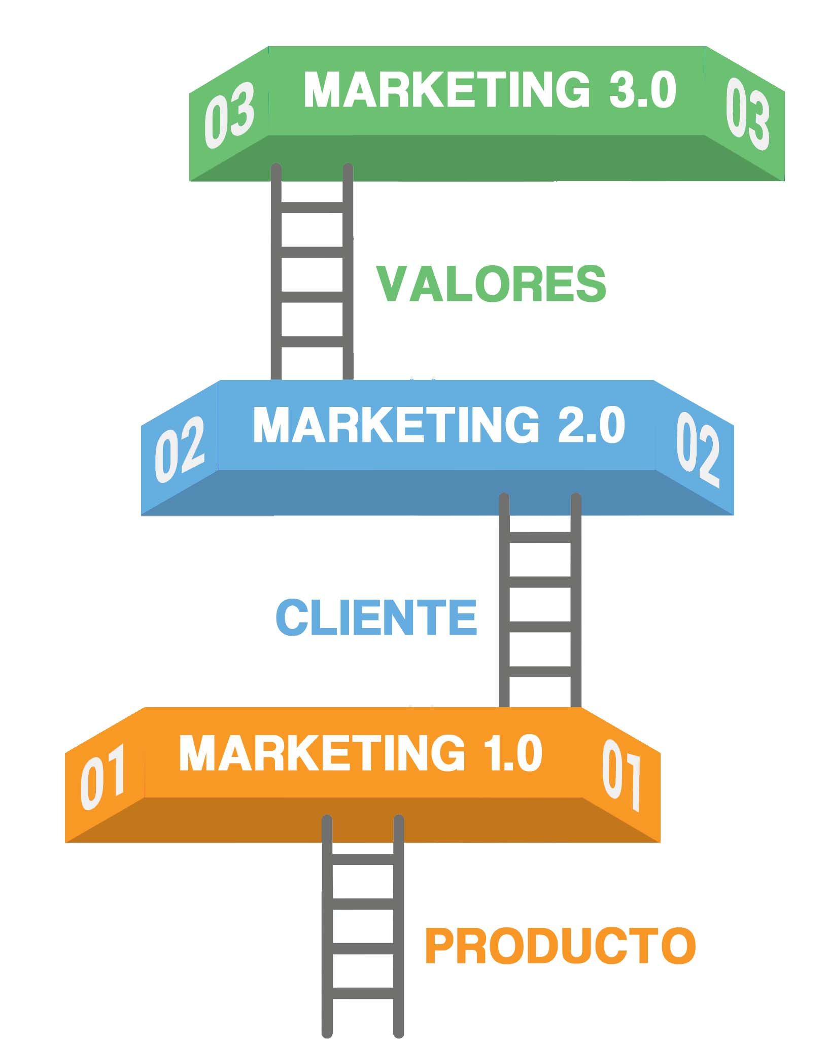 escalera-evolucion-del-marketing-copia1.jpg